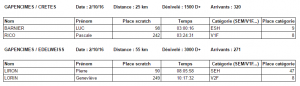 resultats-gapencimes-2016