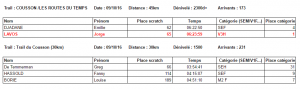 resultats-trail-du-cousson-9-10-16